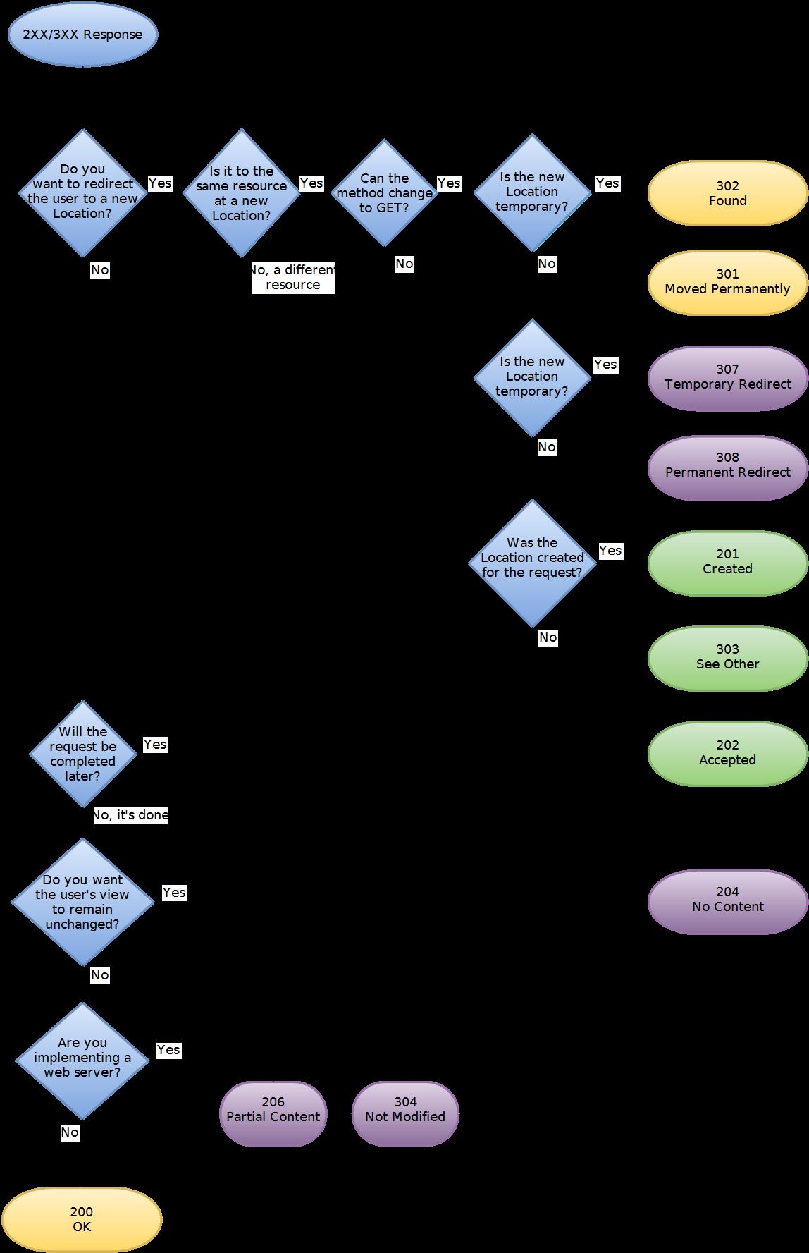 HTTP-2XX-3XX-Status-Codes