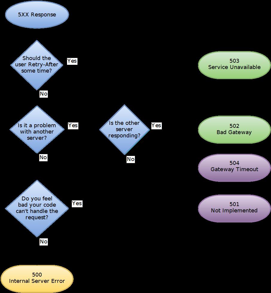 HTTP-5XX-Status-Codes